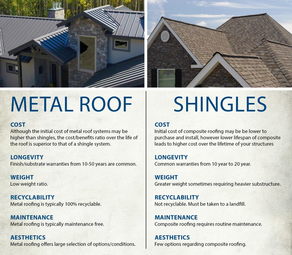 Benefits and cost of a metal roof
